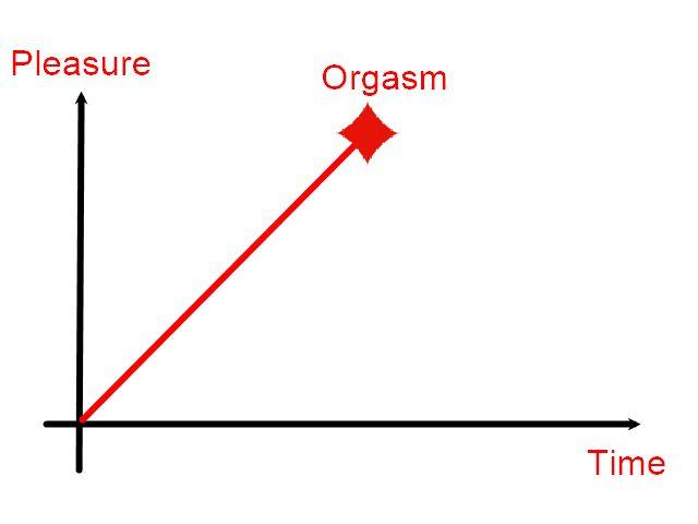 Pleasure graph 1