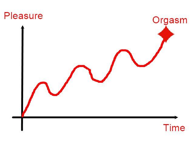 Pleasure graph 2