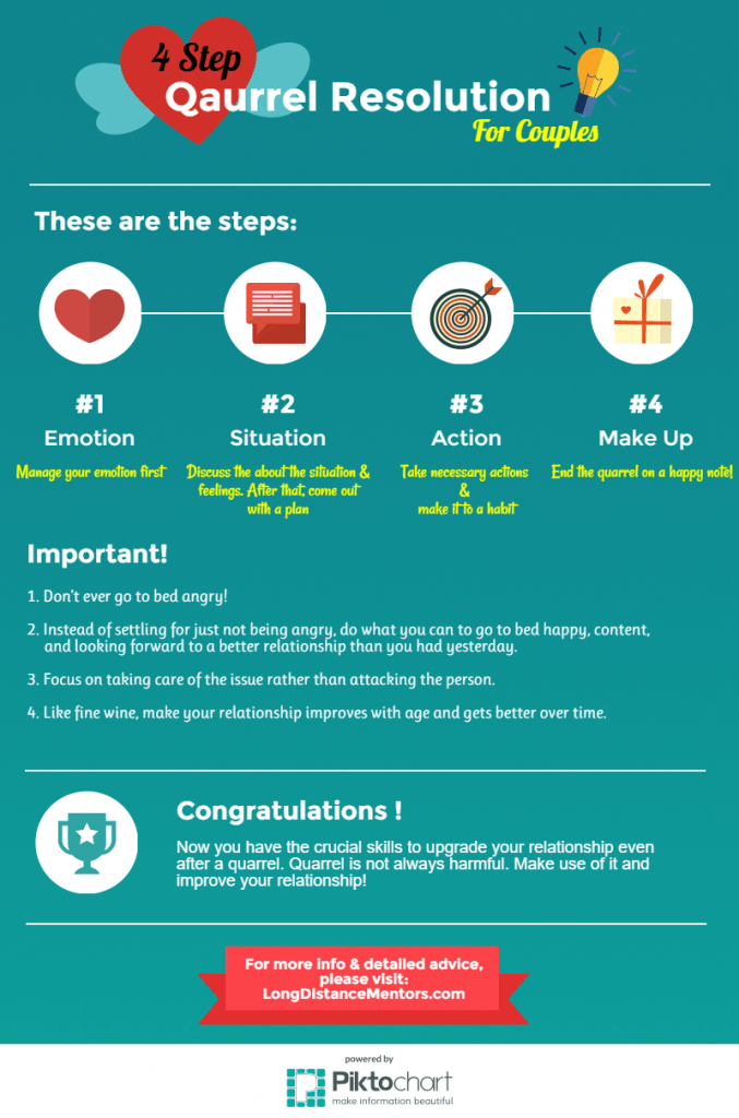4-step-quarrel-resolution-for-couples-infographic